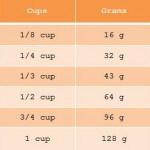 Omregningstabel: FRA CUPS TIL GRAM