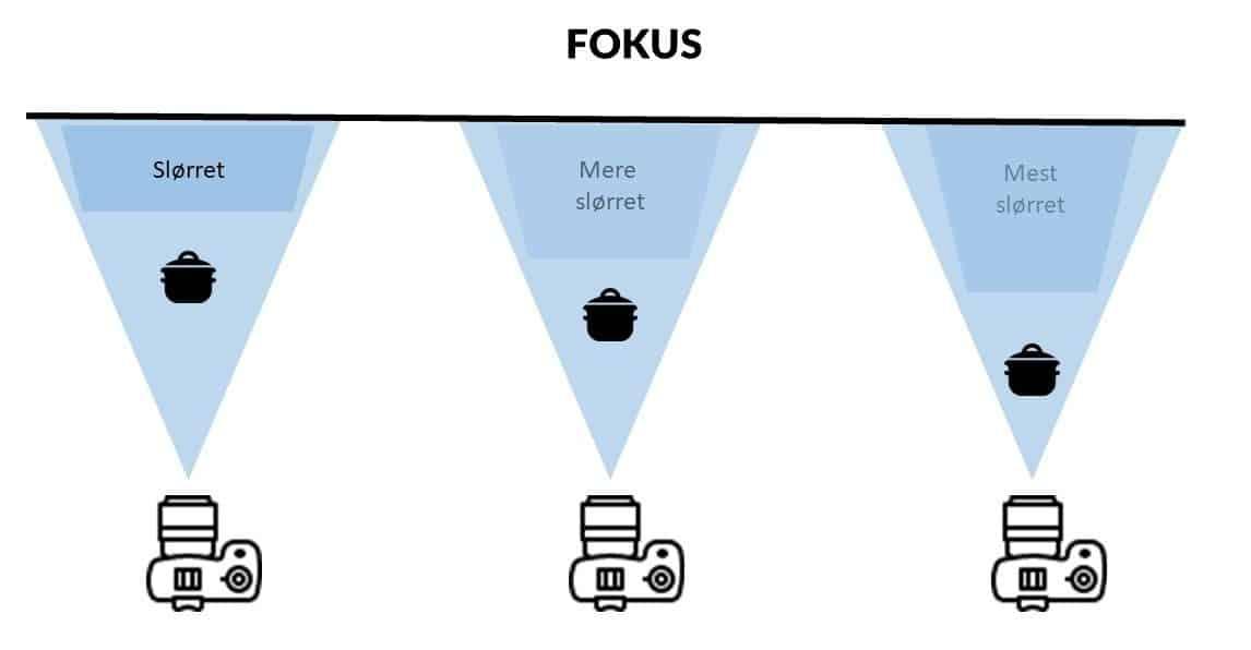 fokuspunkt
